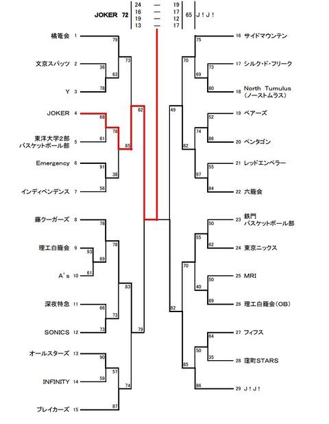 文京区優勝