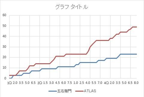 ♀ vs ATLAS(中央区二部リーグ)