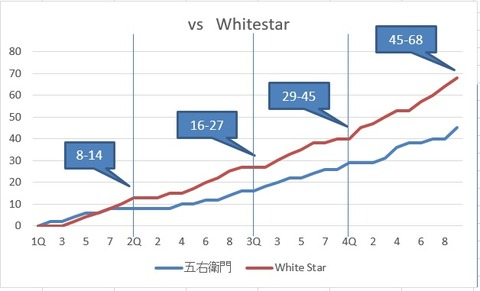 ♀ vs WHITE STAR(中央区二部リーグ)