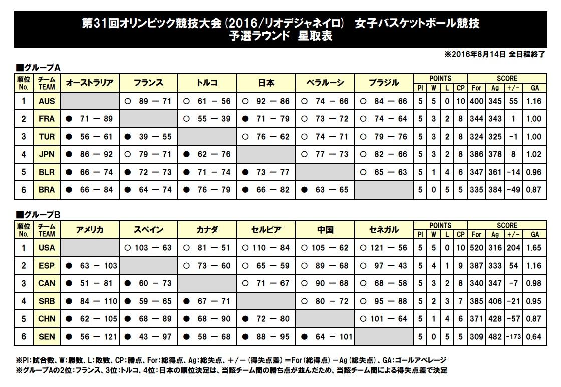 リオ五輪女子バスケ予選結果