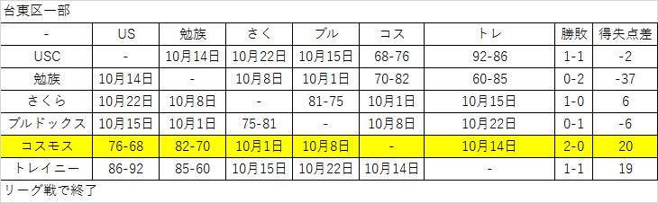 %e5%8f%b0%e6%9d%b1%e5%8c%ba