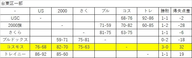 %e5%8f%b0%e6%9d%b1%e5%8c%ba%e4%b8%80%e9%83%a8%e3%80%81%e6%ae%8b%e3%82%8a2%e8%a9%a6%e5%90%88